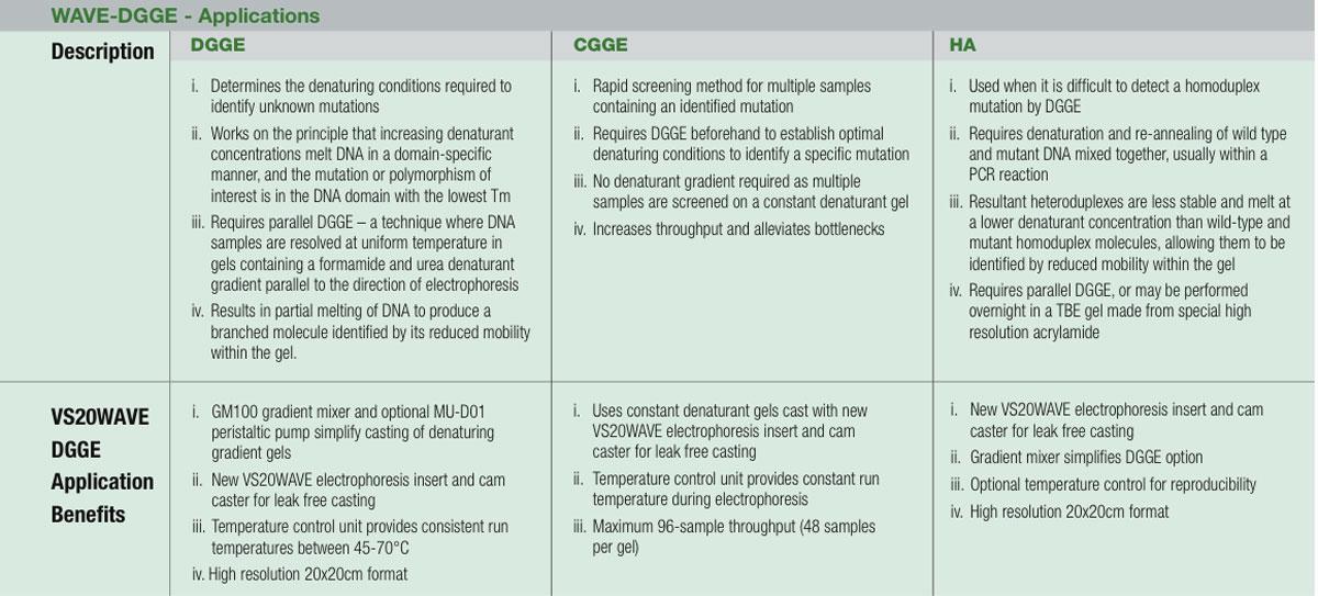 ProductsDenaturing Gradient (DGGE)